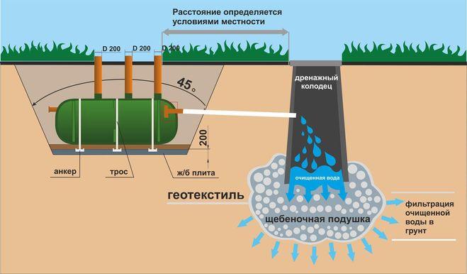 Канализация на грунтовых водах своими руками