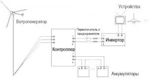Схема работы ветрогенератора
