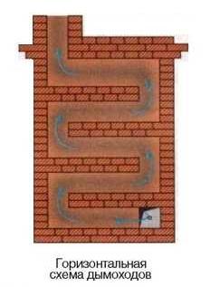Схема кладки колодца дымохода облицовка камина в твери