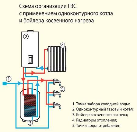 Двухконтурный котел и бойлер косвенного нагрева схема подключения