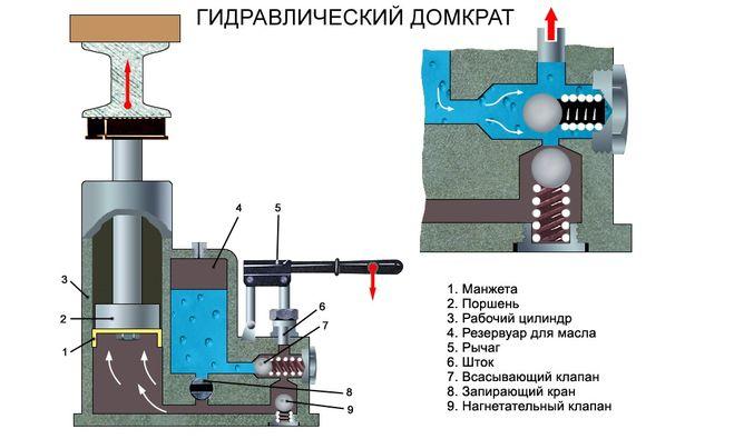Отремонтировать гидравлический домкрат