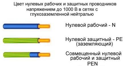 couleurs de fil vous permet de spcifier le but de chaque conducteur dans un groupe ou dune autre pour faciliter le changement