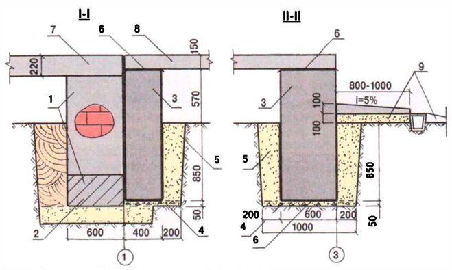 На битумной гидроизоляция основе двухкомпонентная