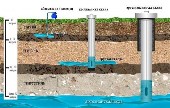 На сколько метров бурить скважину для воды?
