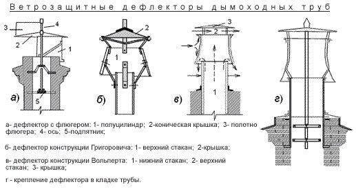 Что такое дефлектор
