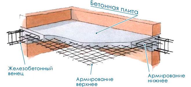 Strop v monolitni hiši