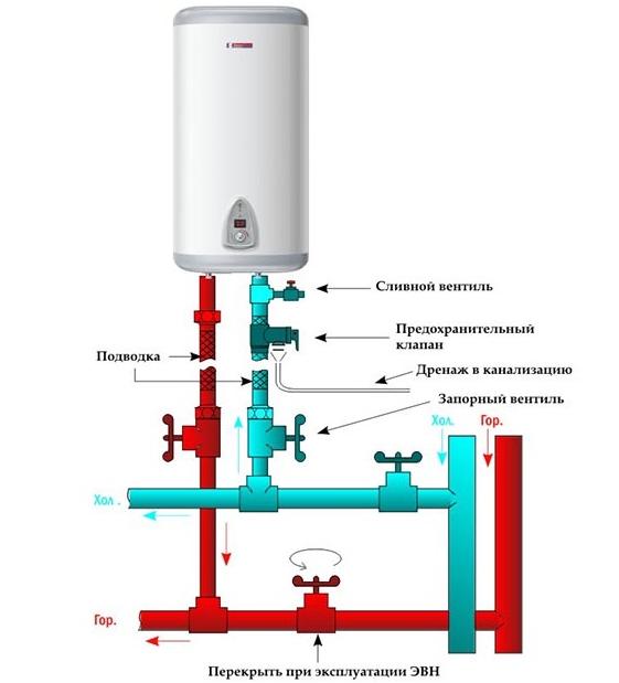 Подключение электроводонагревателя к водопроводу