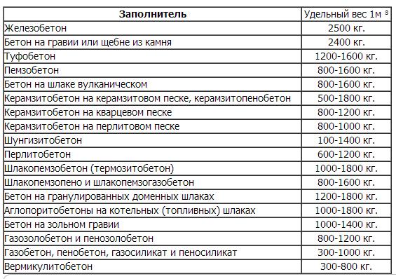 вес 1 кубический метр древесины: