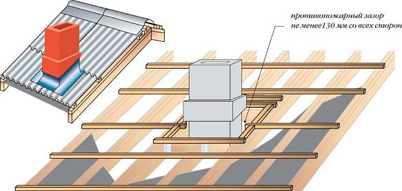 Примыкание крыши к дымоходу