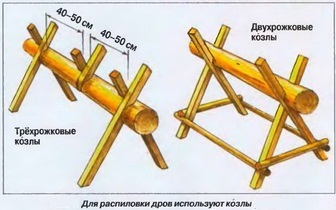 Козлы для распиловки дров бензопилой своими руками чертежи