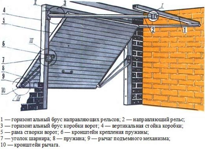 Как поднять гараж при помощи домкрата - порядок действий 72