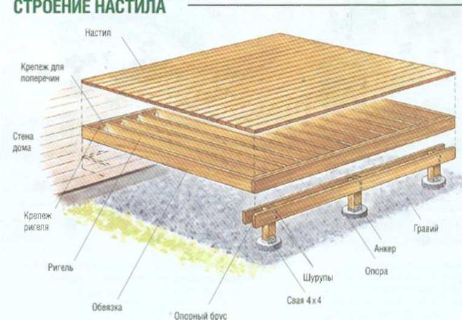 Подиум из террасной доски на даче своими руками 67