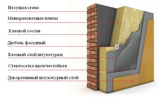 Штукатурка для фасада каркасного дома