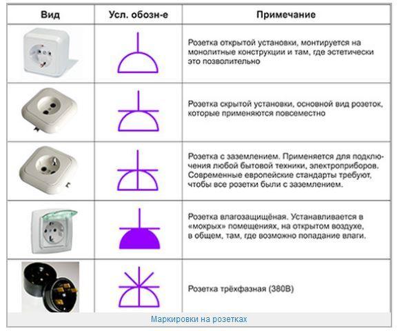 обозначения на электромонтажной схеме
