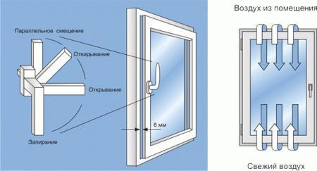 Пластиковые окна rehau цены