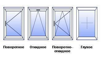 Как из простого стеклопакета сделать поворотно откидной?