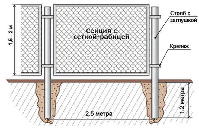 Как крепить сетку рабицу на металлические столбы