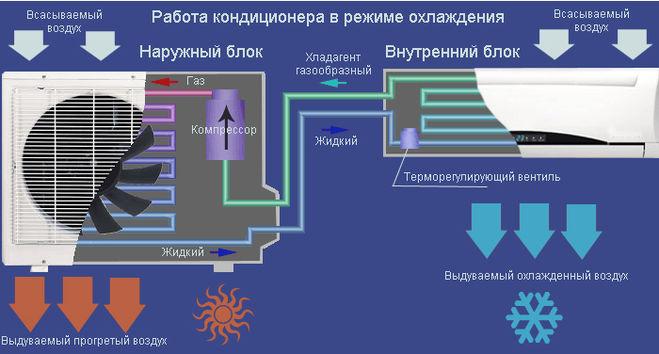 Die Vorrichtung Split-System