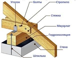 Сертификат гидроизоляция славянка