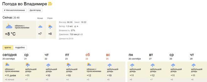 Погода во Владимире.