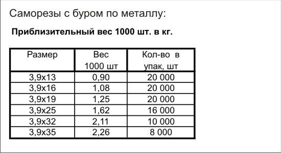 Перевести штук в килограмм