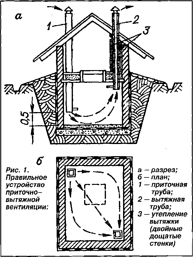 Металлическом погребе конденсат как избавиться