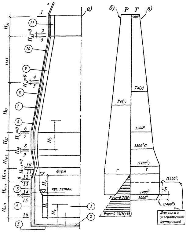 Технология кладки огнеупорной футеровки