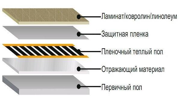 Гидроизоляции инструменты
