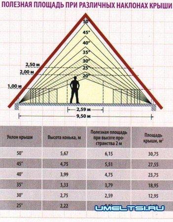 Сделать мансардную крышу дома своими руками