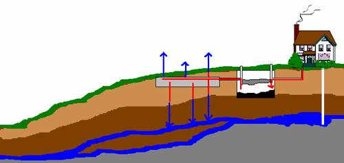 схема расположения ЛОС на участке