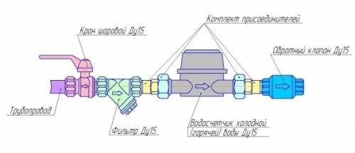 Схемы установки счетчика учета воды