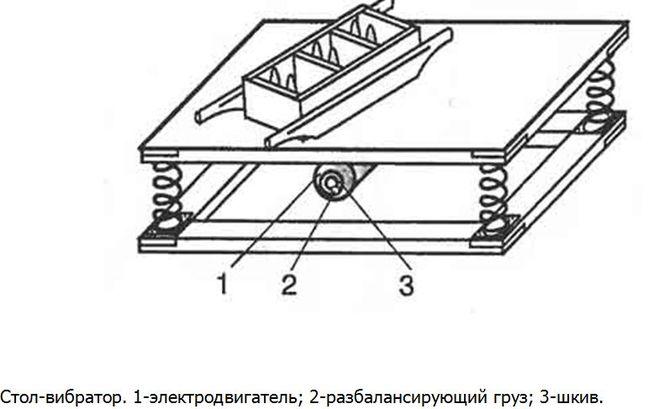Производство шлакоблока на дому своими руками. Оборудование для производст