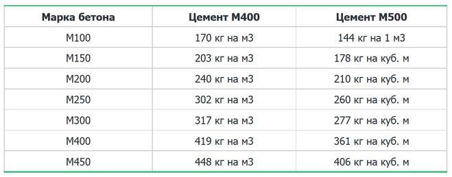 сподвижников Шакро сколько в кубе бетона