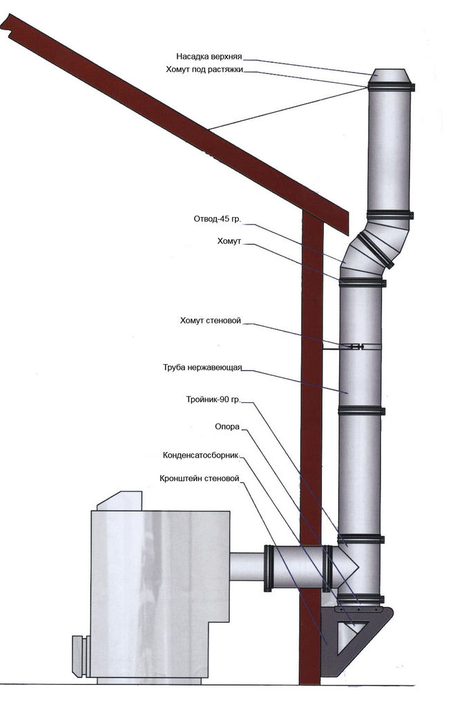 Как сделать дымовую трубу