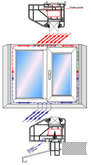Уфа: пластиковые окна, окна пвх всех видов и размеров цена 0.