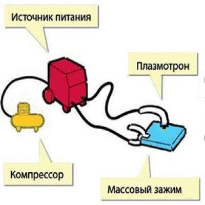 Устройств<wbr/>о плазмореза