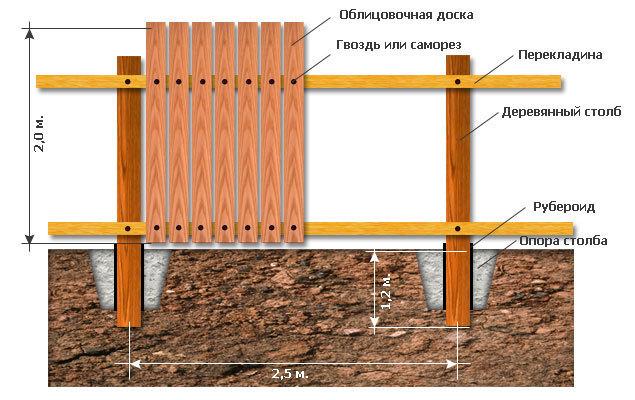 Сколько метров между деревянными столбами