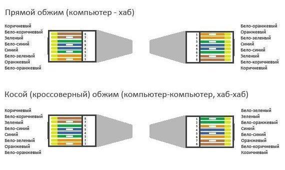 Как сделать USB удлинитель своими руками? 62