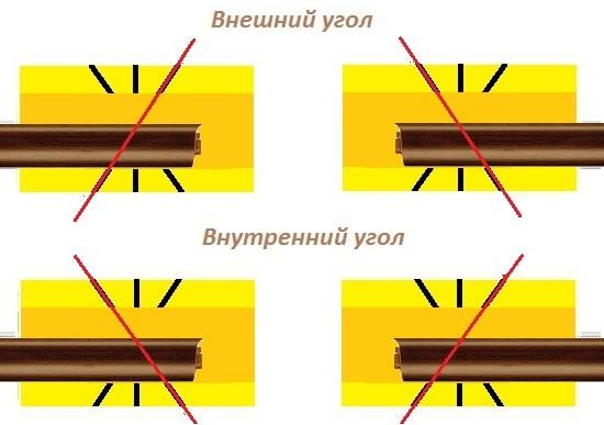 Как сделать углы на плинтусах на полу