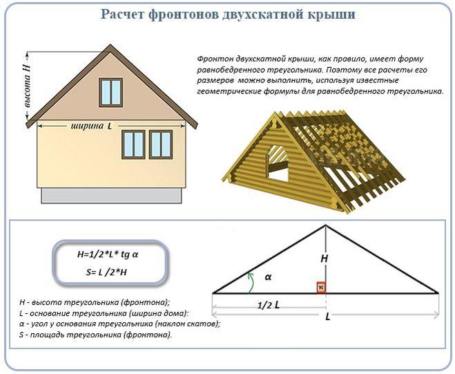Крыша двухскатная с фронтоном своими руками