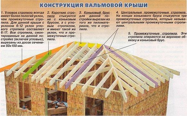 Как сделать стропила на вальмовую крышу 3