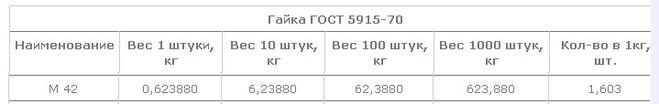 сколько весит гайка М42