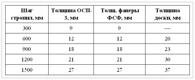 Казахстан шумоизоляция петропавловск