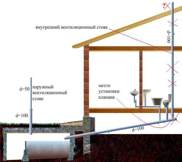 Вентиляция канализации в частном доме своими руками схема