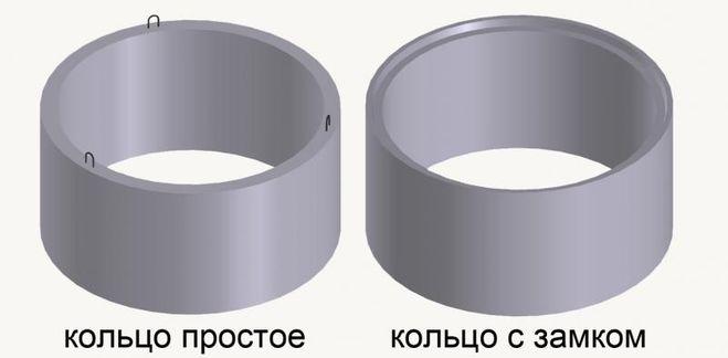 Кольца для колодца с замком размеры цены