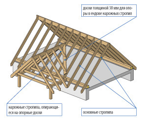 Как правильно сделать т образную крышу