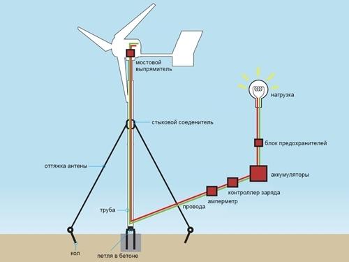 Как сделать ветроэлектростанцию самому