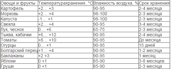 Таблица температуры сушки продуктов
