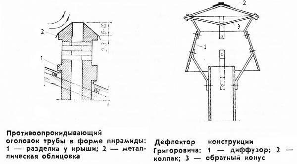 Дефлектор дымоход схема