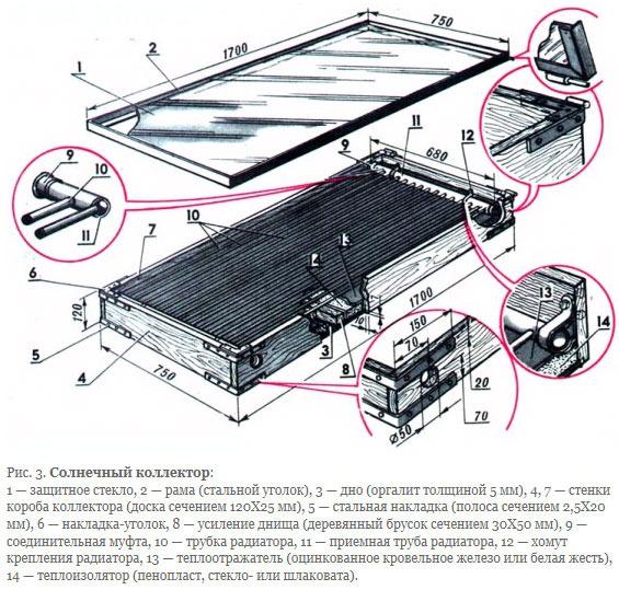 Изготовление солнечного коллектора